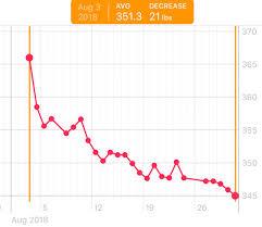 Weight Loss Chart August Album On Imgur