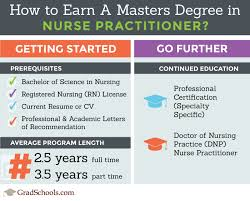 Top Nurse Practitioner Masters Programs Np Schools
