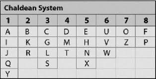Numerology Chart Name Calculator Name Numerology Compound Number Calculator Name Numerology