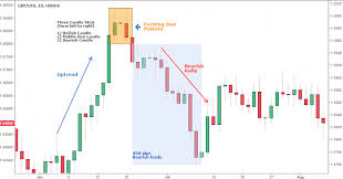 How To Trade Candlestick Chart Patterns Top 10 Forex Candlestick Patterns Introduction For