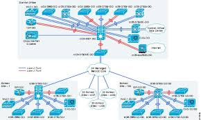 schools sra configuration supplement   cisconetwork diagram  figure  physical topology