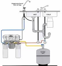 under sink reverse osmosis systems reviewed and compared