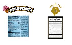 it has fewer calories less sugar less fat and less saturated fat per serving than ben jerry s by far