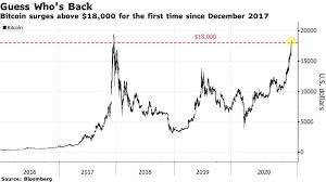 With capital.com's bitcoin price chart in usd, you can not only quickly. Bitcoin Btc Usd News And Quote Crypto Nears Record High Versus Dollar Bloomberg