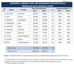ranking of the largest european non life insurance groups 2017 united states life insurance companies details