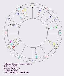 Johnny Depp Birth Chart Depps Darker Roles Where Do They Show In His Chart Sky