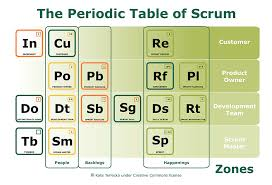 Periodic Table Of Scrum – an update | Control Your Chaos