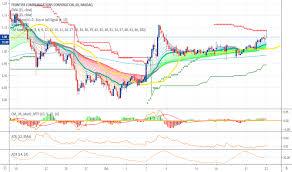 Ftr Stock Price And Chart Nasdaq Ftr Tradingview