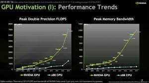 Mobile Gpu Chart Nvidia Pascal Is 10x Faster Than Maxwell Launching In