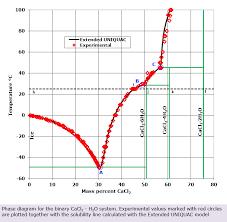 Calcium Chloride Chart Calcium Chloride Water Phase Diagram