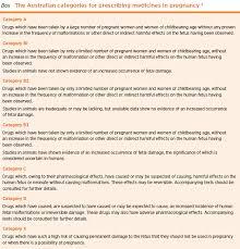 Drug Classification Chart New Classifying Drugs In Pregnancy Australian Prescriber