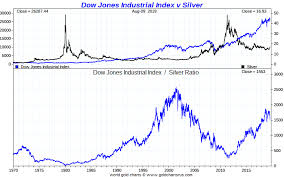 Dow Vs Silver Chart Dow Silver Ratio
