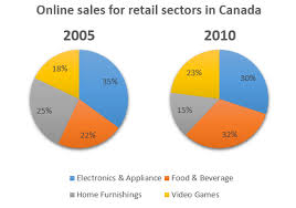 Sales Pie Chart The Two Pie Charts Below Show The Online Shopping Sales For