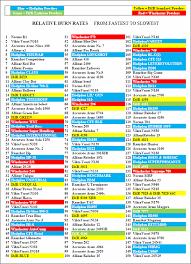 Adi Powder Reloading Chart Shotgun Powder Comparison Chart Adi Powder Chart Powder Bulk