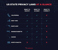 Complete Guide To Privacy Laws In The Us Varonis