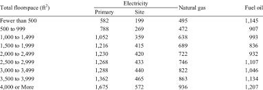 British Thermal Unit Btu Chart Average Energy Consumption For Various Building Sizes Recs