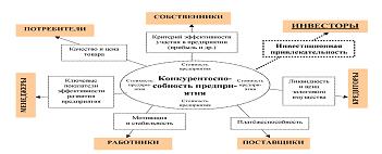 Теоретические аспекты конкурентоспособности  Критерий конкурентоспособности предприятия для различных заинтересованных лиц