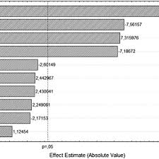Pareto Chart For The Standardized Effects Of The Variables