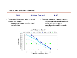 ge ecm motor technology and troubleshooting ppt the ecm s benefits in hvac ecm airflow control psc