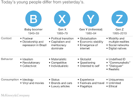 Generation Y Work Ethic Generation Z Characteristics And Its Implications For