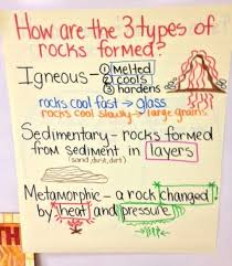 Rocks And Minerals Anchor Chart