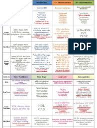Cardiac Dysrhythmia Chart Med Surg Nur4 Cardiac Arrhythmia