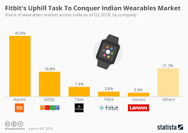 Fitbit Chart Chart Fitbits Uphill Task To Conquer Indian Wearables