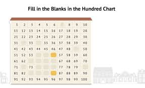 How The Hundred Chart Helps Students Add Subtract