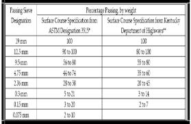Stabilization Assessment Of Aggregates In Asphalt Concrete