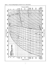 407c Chart Figure 3 Pressure Enthal
