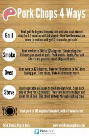 Pork Chop Grill Time Chart Pork Chops Cooked 4 Ways Grill Smoke Oven Stove