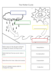 moreover  further Grade 5 Science 4th Quarter Curriculum Map together with K TO 12 GRADE 3 LEARNER'S MATERIAL IN SCIENCE also 16 best Water distribution images on Pinterest   Science ideas together with Quiz   Worksheet   Relative Humidity   Study moreover 6th Grade The Water Cycle    Ms  Sylvester's Science Page also Education World  The States of Water Worksheet further Second semester   classwork homework   Ms  McLendon's Science Site besides Mr  Mohammed 6th Grade Science  Lesson 1 Textbook Pages besides Solar System Worksheet 14   science Worksheets   grade 1. on water vapor science worksheets for grade 5