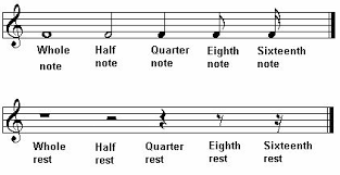 An understanding of rhythm is vital to drum programming and sampling, whilst the ability to be able to recognise and blend different timbres together is a very important skill for any sound engineer working on a. Music Theory Online How To Read And Write Music