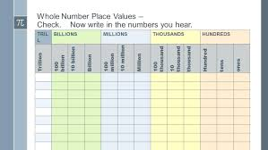 place value chart of the international system math calculator solver for grade 2 mathpapa graphing