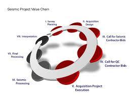 mission brand jaguar exploration inc  je seismic project value chain