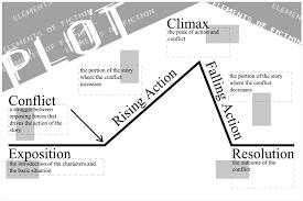 Setting Plot Diagram Wiring Diagrams