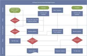 Selecting A Flowchart Program