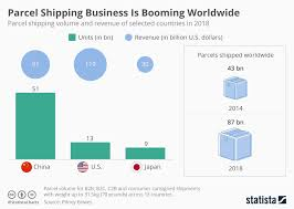 Business Value Delivered Chart Chart 87 Billion Parcels Were Shipped In 2018 Statista