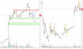 Bart Chart Pattern Page 6 Bearish Flag Chart Patterns Tradingview