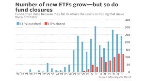 Etf Compare Chart How The Etf Market Is Both Growing And Shrinking In One