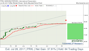 Nasdaq Prxl Parexel International Corporation Stock Gains