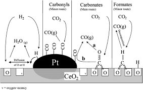 Reverse Water Gas Shift Reactor Design Co2 Conversion By Reverse Water Gas Shift Catalysis