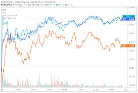 Dow Jones, S&P 500, Nasdaq climb with ...