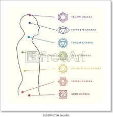 Chakra System Chart Free Art Print Of Chakra System Of Human Body Energy Centers