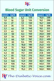 Diabetes Readings Conversion Chart Blood Sugar Unit Conversion In 2019 Diabetes Information
