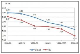 Brazil Population Chart Brazilian Demographic Transition And The Strategic Role Of Youth
