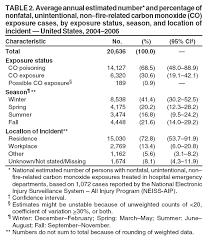 Carbon Monoxide Chart Levels Nonfatal Unintentional Non Fire Related Carbon Monoxide