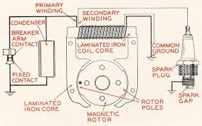 bendix wiring diagrams wiring get image about wiring diagram bendix magnetos cap wire diagram bendix wiring diagrams projects