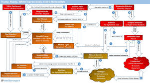 Trump Russia Flow Chart This Flow Chart Shows The Disturbing Connections Between