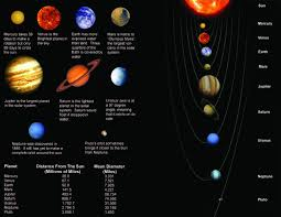 Suns Cassini Frontiers Solar System The Mars Of Is Of System